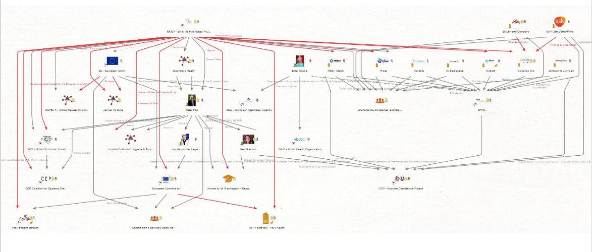 Covid-19 – Die Netzwerke, die die Pandemie erschaffen haben   Von Thomas Röper